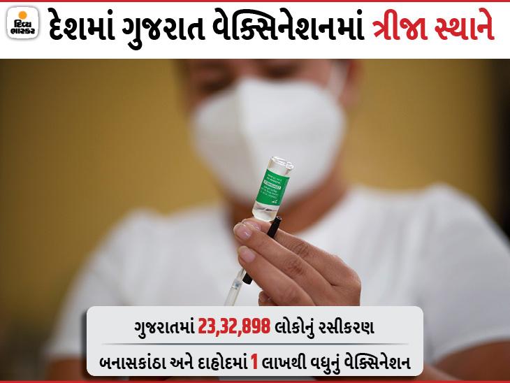 રાજ્યમાં કોરોના વેક્સિનેશનનો આંક 23 લાખને પાર, અમદાવાદમાં 2 લાખથી વધુ લોકોને વેક્સિન અપાઇ|અમદાવાદ,Ahmedabad - Divya Bhaskar