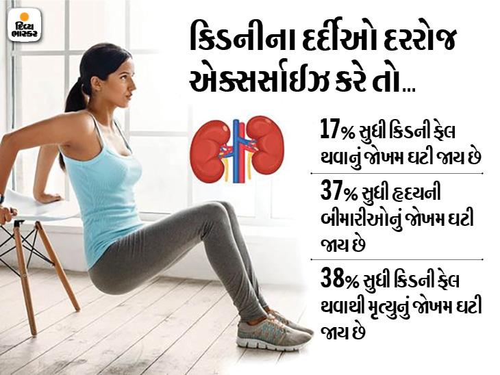 દરરોજ એક્સર્સાઈઝ કરવાથી કિડની ફેલ થવાનું જોખમ 17% સુધી ઘટી જાય છે અને મૃત્યુની આશંકા 38% ઘટી જાય છે|હેલ્થ,Health - Divya Bhaskar