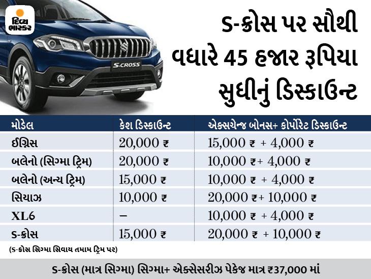 આ મહિને મારુતિ સુઝુકીની આ 5 કાર્સ પર 45 હજાર રૂ. સુધીનું ડિસ્કાઉન્ટ મળી રહ્યું છે|ઓટોમોબાઈલ,Automobile - Divya Bhaskar