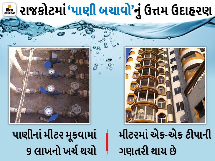 રાજકોટમાં 30 ફ્લેટધારકોએ પાણીનાં મીટર મૂક્યાં, રાંધણગેસ-વીજબિલની જેમ બિલ ભરે છે, કહ્યું- સૌ આ રીતે પાણી લે તો ભર ઉનાળે ચોમાસું|રાજકોટ,Rajkot - Divya Bhaskar