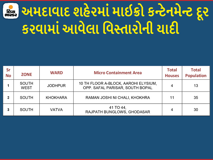 અમદાવાદમાં વધુ 19 નવા માઇક્રો કન્ટેનમેન્ટ ઝોન ઉમેરાયા અને 3 દૂર કરાયા, હવે 175 અમલી બન્યાં|અમદાવાદ,Ahmedabad - Divya Bhaskar