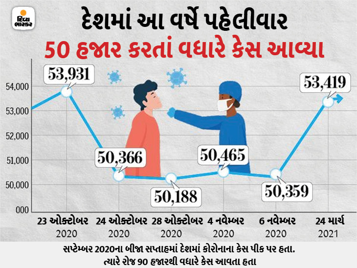 મુંબઈમાં આજે 5504 કેસ નોંધાયા, જે એક દિવસમાં અત્યાર સુધીનો સૌથી મોટો આંકડો; 81% નવા કેસ ગુજરાત સહિત છ રાજ્યમાં|ઈન્ડિયા,National - Divya Bhaskar