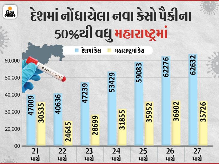 24 કલાકમાં 62,632 નવા કેસ નોંધાયા, ભોપાલ-ઈન્દોર સહિત MPના 12 શહેરોમાં આજે સન્ડે લોકડાઉન|ઈન્ડિયા,National - Divya Bhaskar