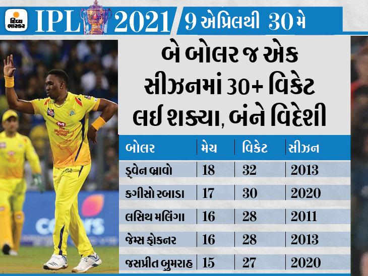 મલિંગા ટોપ વિકેટ ટેકર, પરંતુ રાશિદ સૌથી ઈકોનોમિકલ, હરભજને સૌથી વધુ ડોટ બોલ નાખ્યા IPL 2021,IPL 2021 - Divya Bhaskar