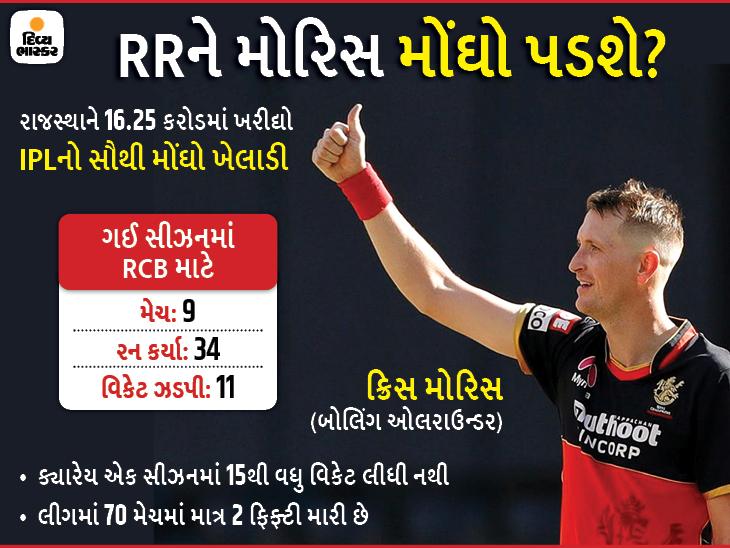 IPLમાં દરેક ઓક્શનના સૌથી મોંઘા ખેલાડીઓની સૂચિમાંથી 8 નીકળ્યા સફેદ હાથી, રોયલ્સના મોરિસ પરનો 16.25 કરોડનો જુગાર સફળ થશે? IPL 2021,IPL 2021 - Divya Bhaskar