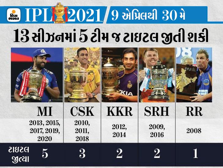 રોહિત અને ધોનીના નામે 13માંથી 8 ટ્રોફી; લીગનો ટોપ સ્કોરર વિરાટ હજી ટાઇટલ જીતી શક્યો નથી IPL 2021,IPL 2021 - Divya Bhaskar