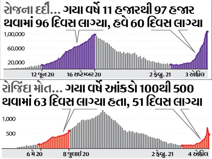 મુંબઈ-રાયપુર જેવાં શહેરોમાં દર 100 ટેસ્ટમાં 20 નવા દર્દી; 100 ટેસ્ટમાં 5થી વધુ દર્દી મળ્યા તો મહામારી બેકાબૂ ઈન્ડિયા,National - Divya Bhaskar