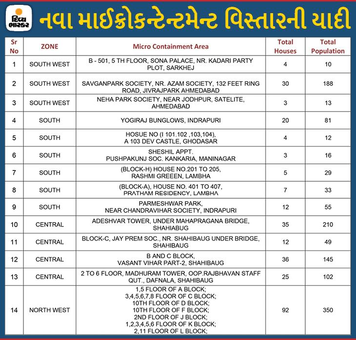 થલતેજના આખેઆખા સુવાસ એપાર્ટમેન્ટ સહિત નવા 35 માઈક્રો કન્ટેનમેન્ટ ઝોન ઉમેરાયા અને 18ને દૂર કરાયા, 335 અમલી|અમદાવાદ,Ahmedabad - Divya Bhaskar