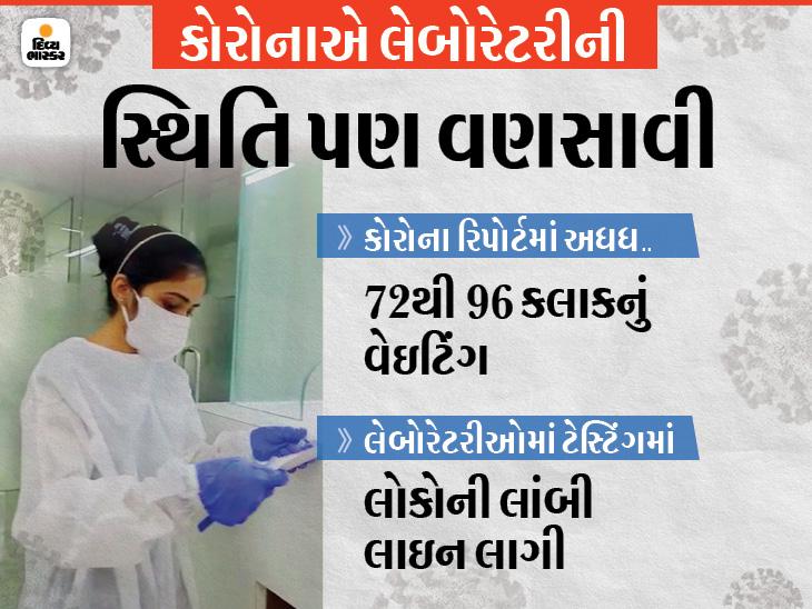 રાજકોટમાં RT-PCR રિપોર્ટમાં કોરોના છે કે નહીં એ જાણવા 3થી 4 દિવસ રાહ જોવાની, વ્યક્તિ પોઝિટિવ કે નેગેટિવ અંગે અજાણ, સુપરસ્પ્રેડર બને છે રાજકોટ,Rajkot - Divya Bhaskar