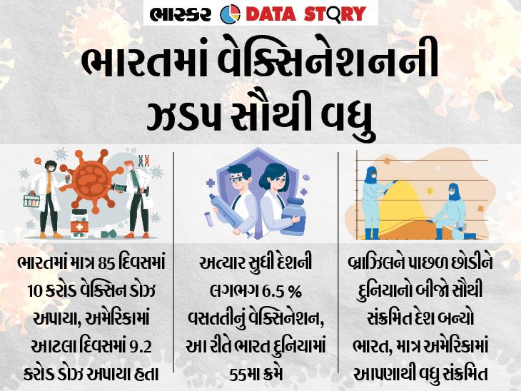 ભારતે 85 દિવસમાં 10 કરોડ વેક્સિન ડોઝ આપીને બનાવ્યો રેકોર્ડ, પરંતુ વસતિના હિસાબે આપણે હજુ પણ 54 દેશથી પાછળ ઓરિજિનલ,DvB Original - Divya Bhaskar