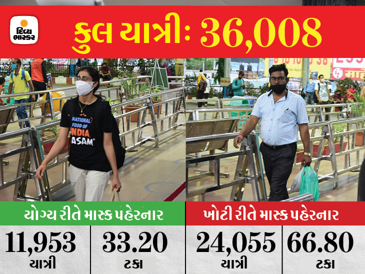 67% લોકો ખોટી રીતે માસ્ક પહેરે છે; મોટા ભાગના લોકોનાં માસ્ક નાક કે મોઢા નીચે જ જોવા મળે છે ઈન્ડિયા,National - Divya Bhaskar