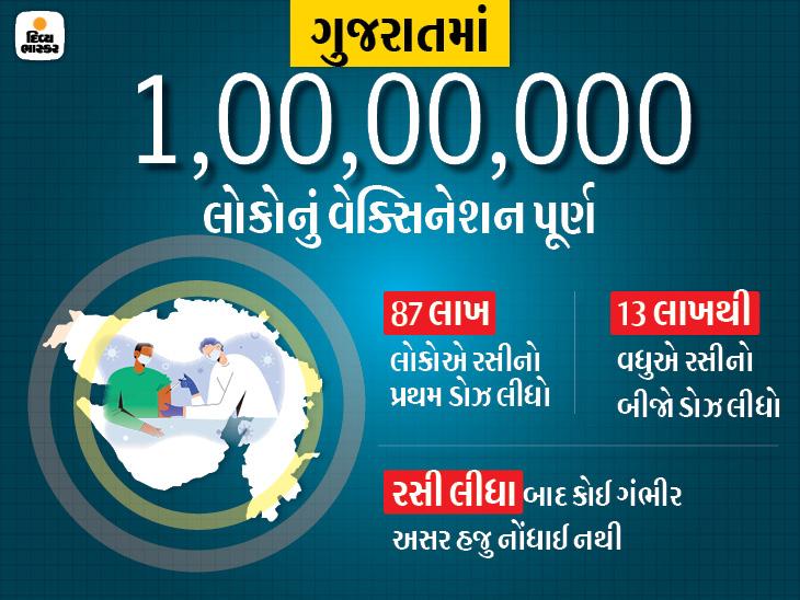 ગુજરાતમાં રસી લેનારા 1 કરોડને પાર, દૈનિક 1 લાખથી વધુ લોકોનું વેક્સિનેશન થાય છે, સપ્ટેમ્બરથી હર્ડ ઇમ્યુનિટી આવી જશે અમદાવાદ,Ahmedabad - Divya Bhaskar