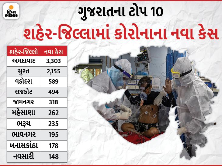 રાજ્યમાં કોરોનાનો કહેર યથાવત, ઓલટાઈમ હાઈ નવા 9541 કેસ નોંધાયા અને પહેલીવાર મોતનો આંકડો 97 થયો|અમદાવાદ,Ahmedabad - Divya Bhaskar