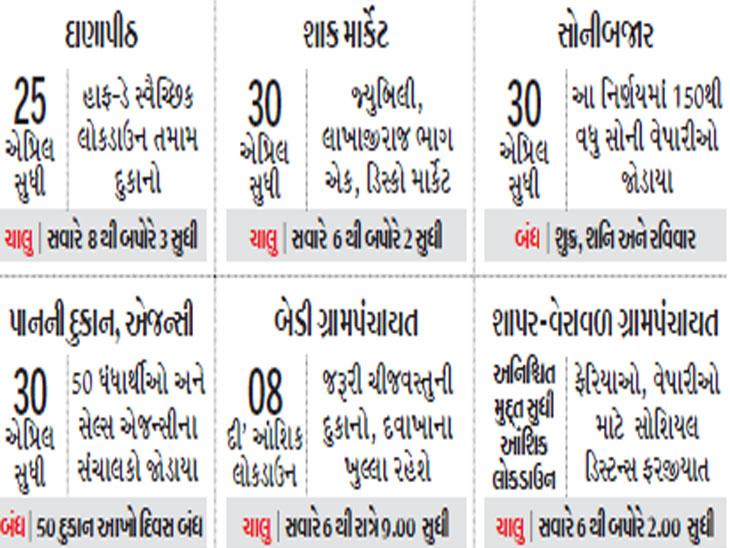 ચેમ્બરની જાહેરાત બાદ પણ બજાર ચાલુ રહી, હવે વેપારીઓનું સ્વૈચ્છિક લોકડાઉન|રાજકોટ,Rajkot - Divya Bhaskar