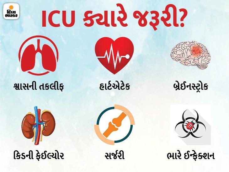 જીવનરક્ષા માટે પેશન્ટ જ્યાં દાખલ થાય છે એ ICU પોતે જ કેમ જીવલેણ બની રહ્યાં છે? પેશન્ટનો ઓવરલોડ કારણભૂત છે કે લાપરવાહી? ઓરિજિનલ,DvB Original - Divya Bhaskar