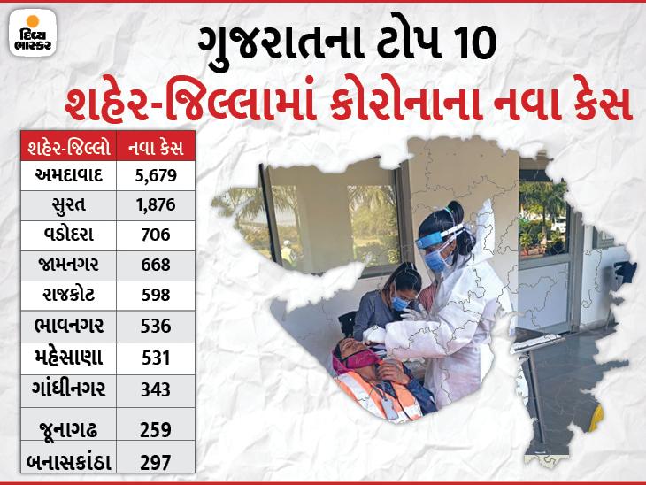 રાજ્યમાં કોરોનાના 14,340 નવા કેસ સાથે કુલ પોઝિટિવ કેસનો આંકડો 5 લાખને પાર, 158નાં મોત સાથે મૃત્યુઆંક 6,486 થયો|અમદાવાદ,Ahmedabad - Divya Bhaskar
