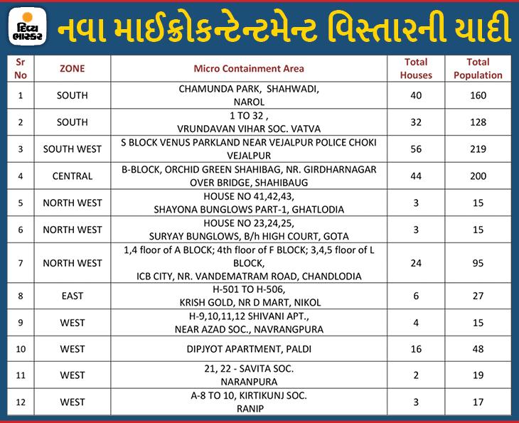 વેજલપુરના વિનસ પાર્કલેન્ડના 56 અને શાહીબાગના ઓર્ચિડ ગ્રીનના 44 ઘર સહિત વિવિધ વિસ્તારમાં 12 નવા માઈક્રો કન્ટેનમેન્ટ ઝોન|અમદાવાદ,Ahmedabad - Divya Bhaskar