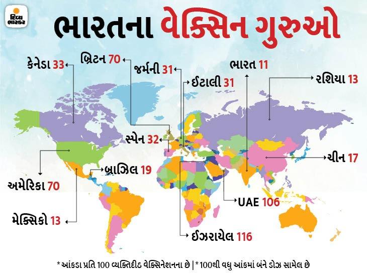 ભારતે આ દેશોને વેક્સિન ગુરુ બનાવવાની જરૂર, ટચૂકડા દેશ ભુતાનના વેક્સિનેશન મોડેલના વિશ્વભરમાં કેમ વખાણ થાય છે?|ઓરિજિનલ,DvB Original - Divya Bhaskar