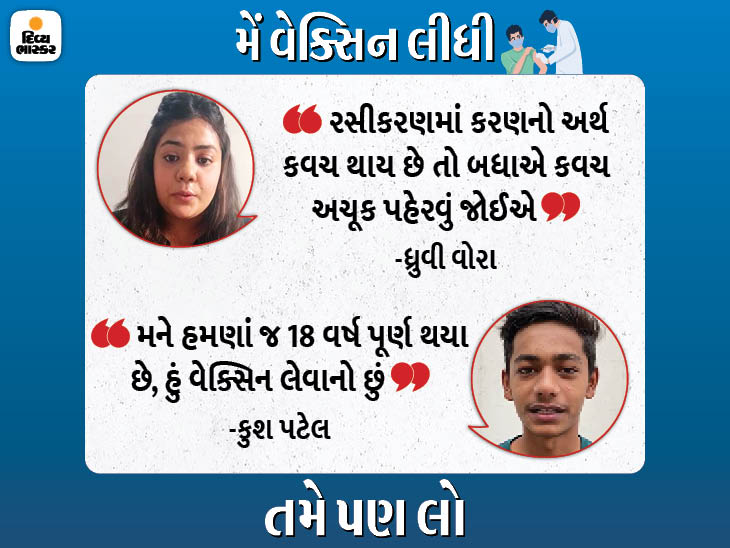 રાજ્યના યુવાઓ વેક્સિન લેવા આતુર, કહ્યું-વેક્સિન લઈ લઈશું તો આપણે કોરોનાને ફાઇટ આપી શકીશું|અમદાવાદ,Ahmedabad - Divya Bhaskar
