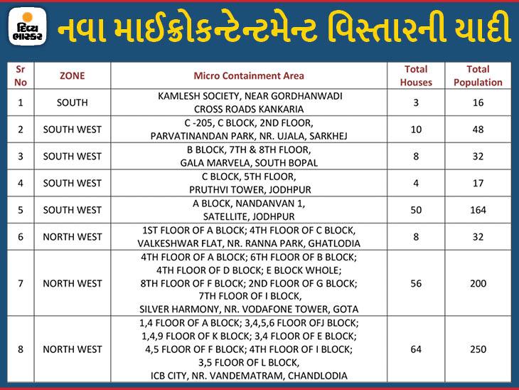 કાંકરિયા, સાઉથ બોપલ, જોધપુર સહિતના વિસ્તારોમાં 8 માઈક્રો કન્ટેનમેન્ટ ઝોન જાહેર કરાયા, હવે 271 અમલી અમદાવાદ,Ahmedabad - Divya Bhaskar