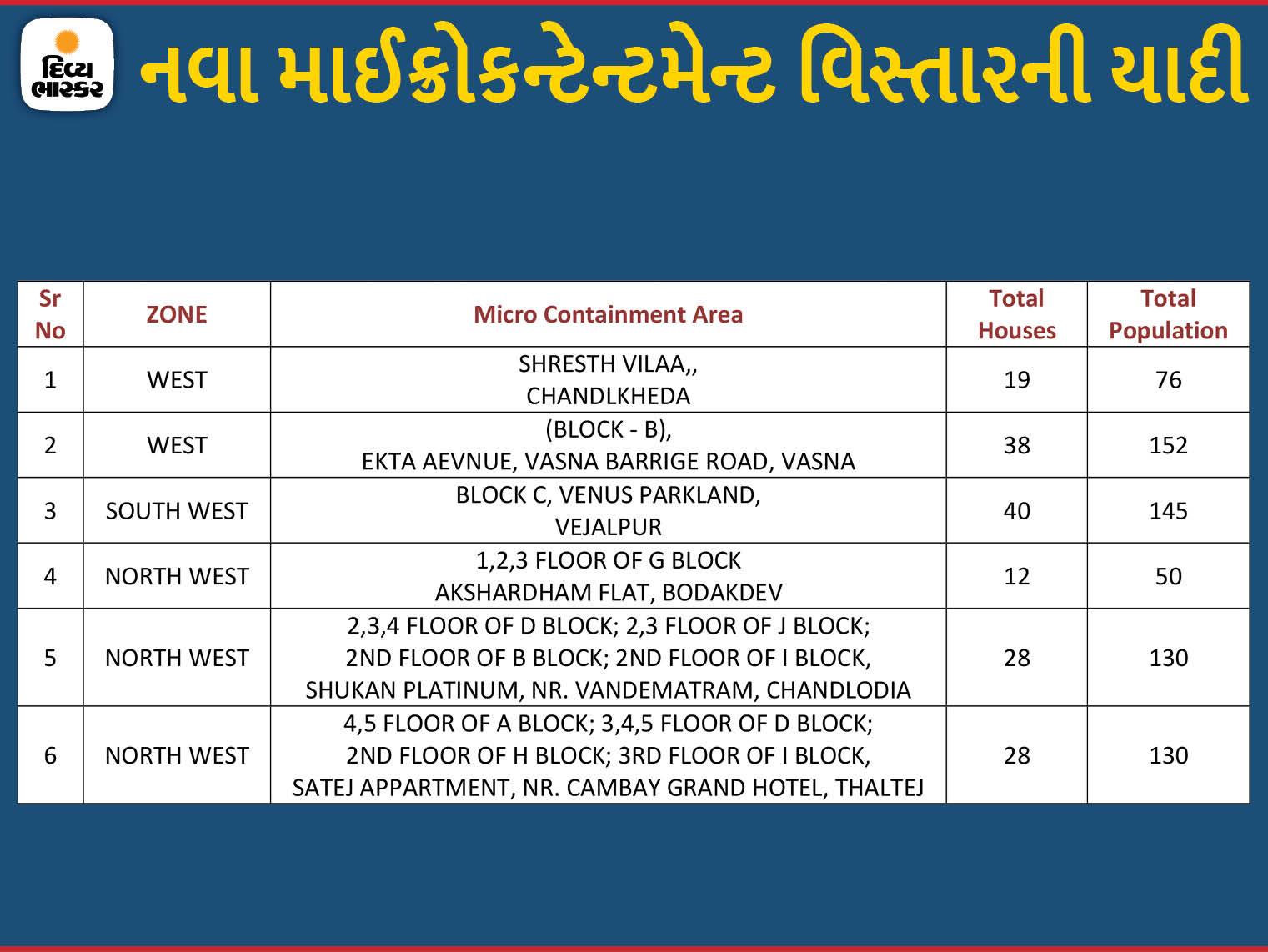 અમદાવાદમાં જોધપુર, બોડકદેવ, ગોતા અને ચાંદલોડિયાના 6 વિસ્તારોને માઈક્રો કન્ટેનમેન્ટ ઝોનમાં મૂકાયા, હવે 266 અમલી|અમદાવાદ,Ahmedabad - Divya Bhaskar