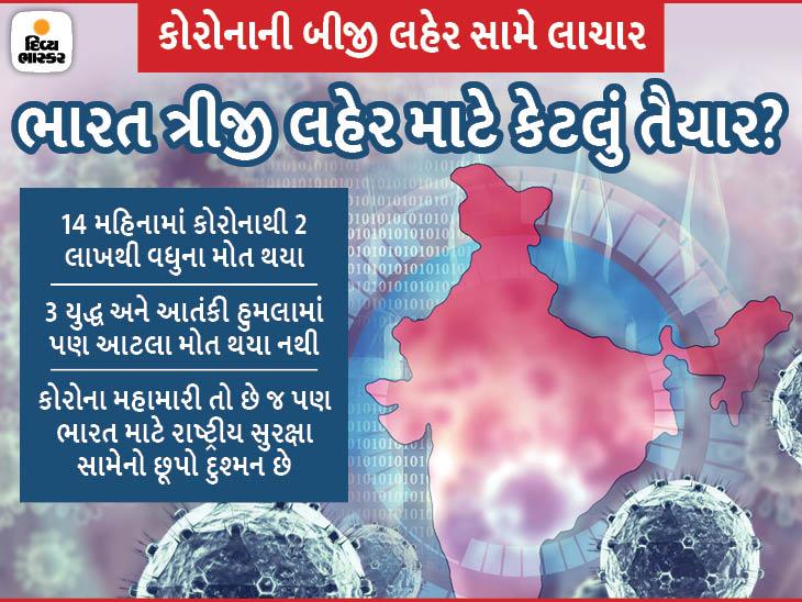 કોરોનાની ત્રીજી લહેર કે અન્ય મહામારી માટે ભારત કેટલું તૈયાર?|ઈન્ડિયા,National - Divya Bhaskar