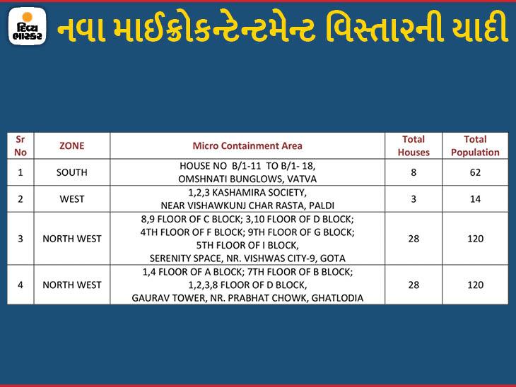 વટવા, પાલડી, ગોતા અને ઘાટલોડિયાના 4 વિસ્તારોને માઈક્રો કન્ટેનમેન્ટ ઝોનમાં મૂકાયા, હવે 247 અમલી|અમદાવાદ,Ahmedabad - Divya Bhaskar
