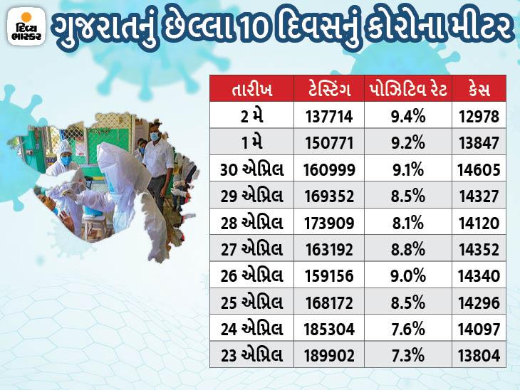 ગુજરાતમાં સરકારે ટેસ્ટિંગ 30 ટકા ઘટાડી દીધું, 23 એપ્રિલે 1.89 લાખના ટેસ્ટિંગ સામે 2 મેએ 1.37 લાખના જ ટેસ્ટ થયા|સુરત,Surat - Divya Bhaskar