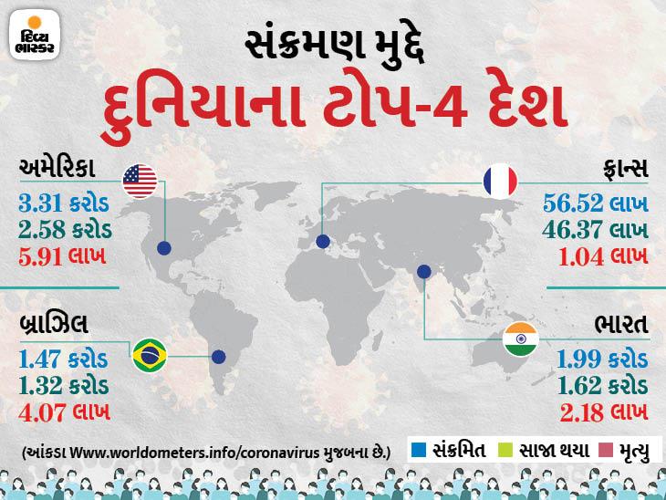 છેલ્લા 24 કલાકમાં 6.79 લાખ નવા કેસ નોંધાયા, 9,957 લોકોનાં મોત; બ્રિટન ભારતને મદદ માટે વધુ 1000 વેન્ટિલેટર મોકલશે વર્લ્ડ,International - Divya Bhaskar