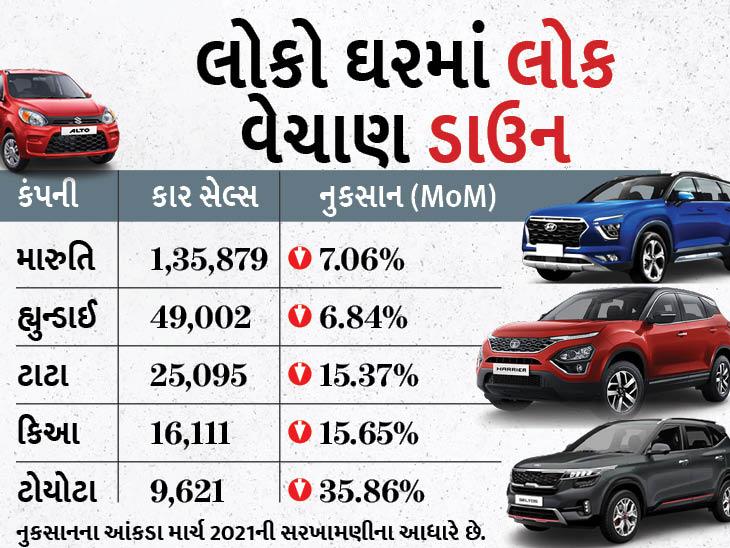 માર્ચની સરખામણીએ ગાડીઓના વેચાણમાં 10% ઘટાડો નોંધાયો, મારુતિ 47% શેર સાથે નંબર-1 રહી અને MGને 53%નું નુકસાન થયું ઓટોમોબાઈલ,Automobile - Divya Bhaskar