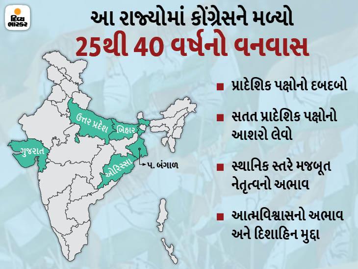દેશના એવા પાંચ રાજ્ય કે જ્યાં કોંગ્રેસ દાયકા(ઓ)થી સત્તાથી દૂર, પ્રાદેશિક પક્ષોની ઉભરતી સત્તાએ કોંગ્રેસના ભોગે વિકાસ સાધ્યો ઈન્ડિયા,National - Divya Bhaskar