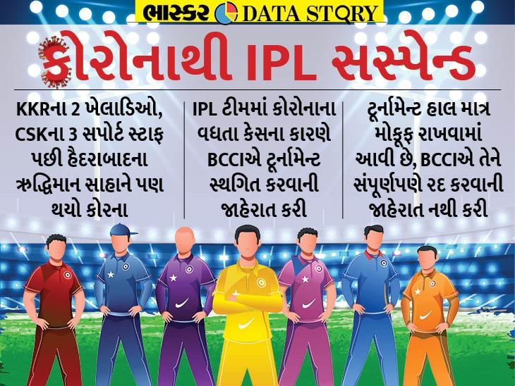 IPL સસ્પેન્ડ થવાથી તેની બ્રાંડ વેલ્યૂને થઈ શકે છે નુકાસાન, 2020માં પણ 3.6% ઘટી હતી IPLની શાખ ઓરિજિનલ,DvB Original - Divya Bhaskar