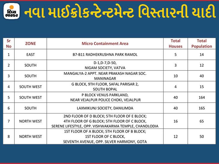 મણિનગર, સાઉથ બોપલ, ચાંદલોડિયા અને ગોતા સહિતના 8 વિસ્તારોમાં માઈક્રો કન્ટેનમેન્ટ ઝોન, હવે 227 અમલી|અમદાવાદ,Ahmedabad - Divya Bhaskar