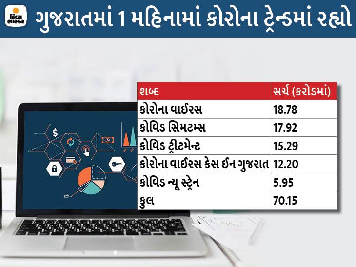 કોરોના શબ્દ ગુજરાતમાં 70 કરોડ અને સુરતમાં 9.50 કરોડ વખત સર્ચ થયો, એપ્રિલમાં કોરોના ટ્રેન્ડમાં રહ્યો સુરત,Surat - Divya Bhaskar