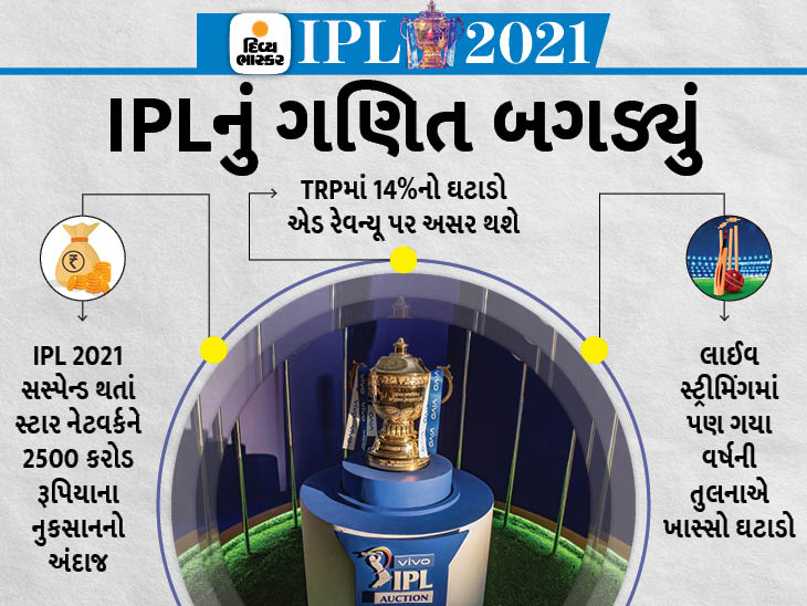 TRPમાં 14%નો ઘટાડો, કોરોનાની વચ્ચે દેશને મનોરંજન આપવામાં ફ્લોપ, જાહેરાતોમાંથી પણ આવક ઘટવાની આશંકા હતી ટીવી,TV - Divya Bhaskar