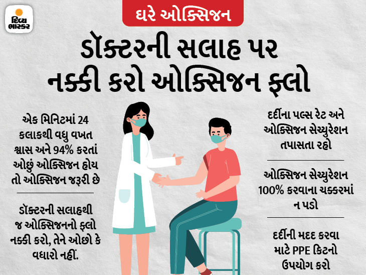 કોરોના દર્દીઓને મજબૂરીમાં ઘરે ઓક્સિજન આપવામાં આવી રહ્યું હોય તો ડૉક્ટરની આ સલાહ જરૂરથી માનો, જાણો તેનાથી સંબંધિત જરૂરી સવાલોના જવાબ|યુટિલિટી,Utility - Divya Bhaskar