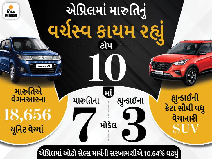 સ્વિફ્ટ અને ડિઝાયરને પાછળ પછાડી વેગનઆર નંબર-1 કાર બની, હ્યુન્ડાઈની ક્રેટા સૌથી વધુ વેચાનારી SUV બની|ઓટોમોબાઈલ,Automobile - Divya Bhaskar