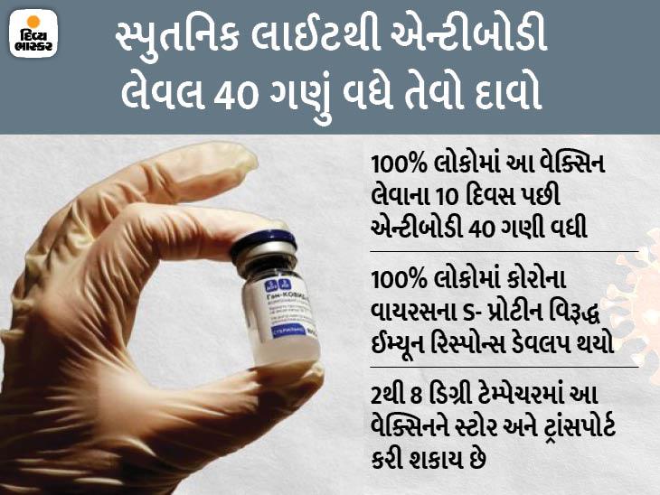 સ્પુતનિક લાઈટનો એક જ ડોઝ 80% અસરદાર, કિંમત 10 ડોલર એટલે કે 730 રૂપિયાથી પણ ઓછી|વર્લ્ડ,International - Divya Bhaskar