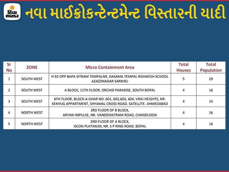 ચાંદખેડાની સેવી સોલારાઈઝના 348 ઘરોના 1512 લોકોને માઈક્રો કન્ટેનમેન્ટ ઝોનમાંથી મુક્ત કરાયા, હવે શહેરમાં 177 અમલી|અમદાવાદ,Ahmedabad - Divya Bhaskar