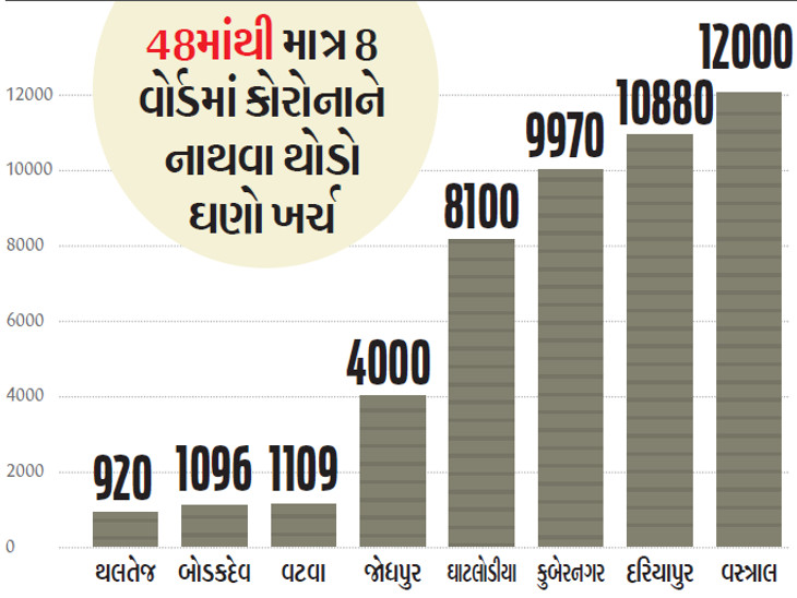 ચૂંટણી ખર્ચનું ઓડિટ - AMCના ભાજપ-કોંગ્રેસના 384 ઉમેદવારે ચૂંટણી જીતવા 23 કરોડ ખર્ચ્યા, પણ કોરોનાને હરાવવા માત્ર 48 હજાર ખર્ચ કર્યો અમદાવાદ,Ahmedabad - Divya Bhaskar
