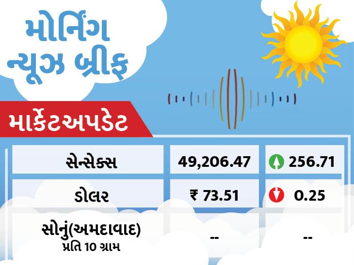 અમદાવાદ શહેરમાં ડ્રાઈવ થ્રુ વેક્સિનેશન શરૂ થશે, રાજ્યમાં સતત ત્રીજા દિવસે રેકોર્ડબ્રેક 13085 દર્દીઓ ડિસ્ચાર્જ, 12064 નવા કેસ|અમદાવાદ,Ahmedabad - Divya Bhaskar
