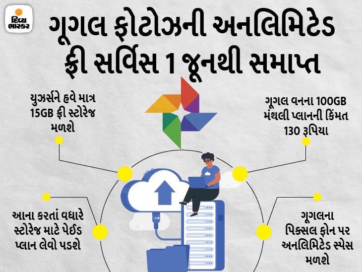 1 જૂનથી ગૂગલ ફોટોઝ સર્વિસ માટે પૈસા આપવા પડશે, 15GBનું સ્ટોરેજ જ કંપની ફ્રીમાં આપશે|ગેજેટ,Gadgets - Divya Bhaskar