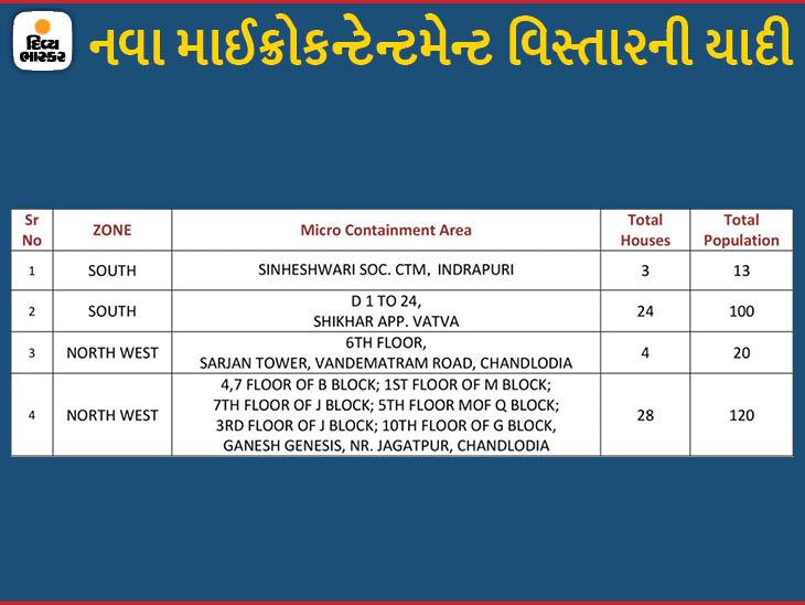 ચાંદલોડિયા, વટવા અને ઈન્દ્રપુરીમાં કુલ 59 મકાનોના 253 લોકોને માઈક્રો કન્ટેનમેન્ટ ઝોનમાં મુકવામાં આવ્યા, 151 અમલી|અમદાવાદ,Ahmedabad - Divya Bhaskar