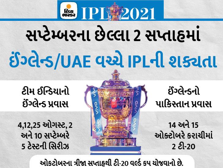 સપ્ટેમ્બર-ઓક્ટોબરમાં ટૂર્નામેન્ટની શક્યતા, 15 વર્ષ બાદ ઇંગ્લેન્ડનો પ્રથમ પાકિસ્તાન પ્રવાસ રદ અથવા ટળી શકે છે IPL 2021,IPL 2021 - Divya Bhaskar