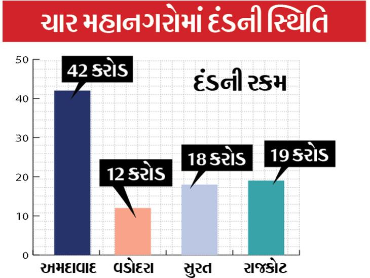 11 મહિનામાં 200 કરોડથી વધારે દંડ વસૂલ્યો; સરકારને માસ્ક ના પહેરનારા લોકો પાસેથી મહિને સરેરાશ રૂપિયા 20 કરોડની કમાણી અમદાવાદ,Ahmedabad - Divya Bhaskar