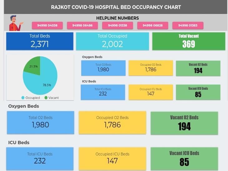 સિવિલ અને ખાનગી હોસ્પિટલમાં બેડની સ્થિતિ દર્શાવતું વેબ પોર્ટલ શરૂ કરવામાં આવ્યું. - Divya Bhaskar