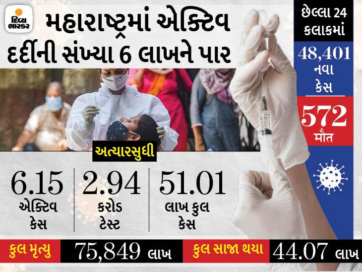 મહારાષ્ટ્રમાં 86.4% દર્દી સાજા થયા, ત્રીજી લહેર સામે લડવા માટે 1000 ફેમિલી ડોકટરોને તૈયાર કરી રહી સરકાર|ઈન્ડિયા,National - Divya Bhaskar