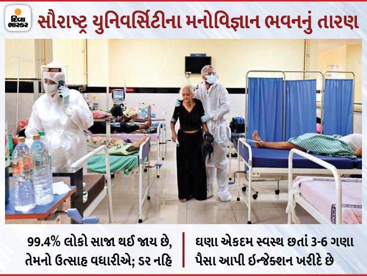 હોસ્પિટલમાં ફ્કત 2%ને ઓક્સિજન અને 5%ને જ રેમડેસિવિરની જરૂર, પણ ભારતીયોમાં પેનિકની ખરાબ ટેવ, સૌ.યુનિ.ના મનોવિજ્ઞાન ભવનનો સર્વે|રાજકોટ,Rajkot - Divya Bhaskar