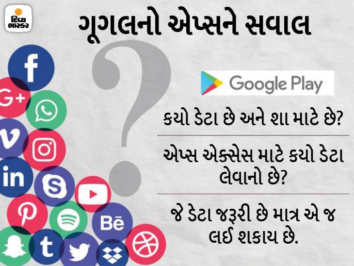એપલની જેમ હવે ગૂગલ પણ એપ્સ માટે પ્રાઈવસી લેબલ ફીચર લોન્ચ કરશે, ડેવલપર્સે પ્રાઈવસી રિલેટેડ તમામ માહિતી ઉજાગર કરવી પડશે|ગેજેટ,Gadgets - Divya Bhaskar