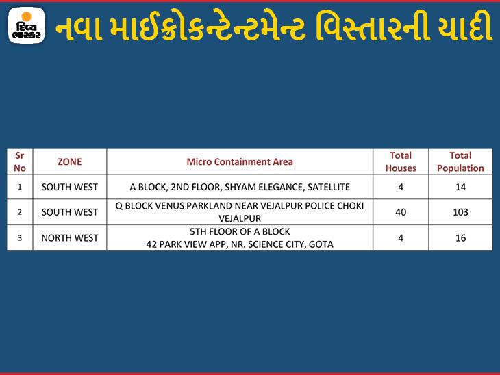 સેટેલાઈટ, વેજલપુર અને ગોતામાં 3 વિસ્તારોને માઈક્રો કન્ટેનમેન્ટ ઝોનમાં મૂકાયા, હવે 109 અમલી|અમદાવાદ,Ahmedabad - Divya Bhaskar
